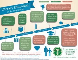 Literacy Infographic