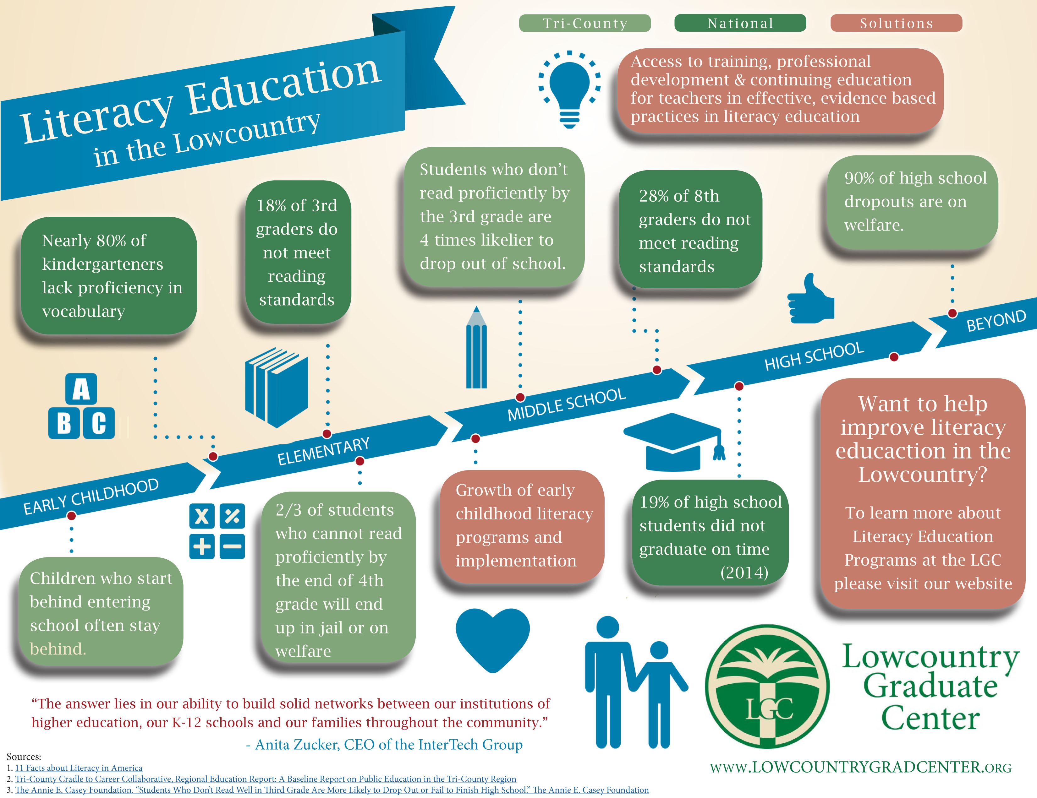 https://www.lowcountrygradcenter.org/wp-content/uploads/2015/12/Literacy-Infographic.jpg