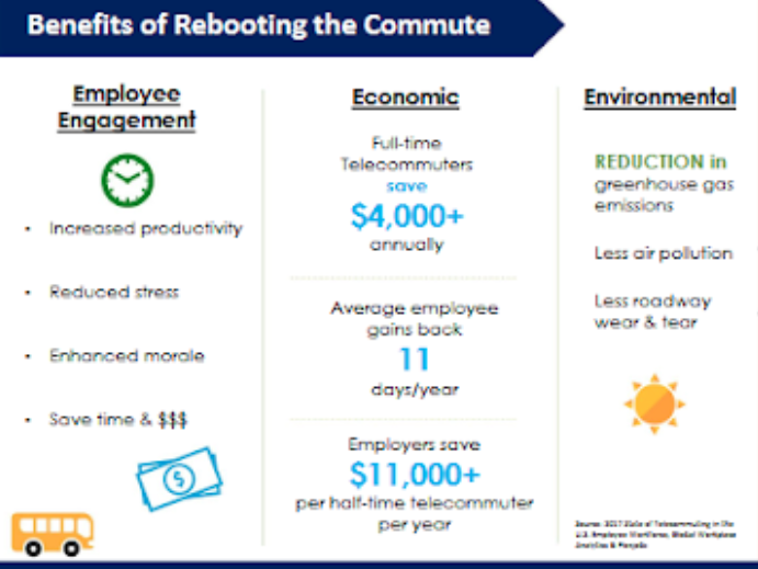 Benefits of Rebooting the Commute Infographic from Charleston Regional Development Alliance